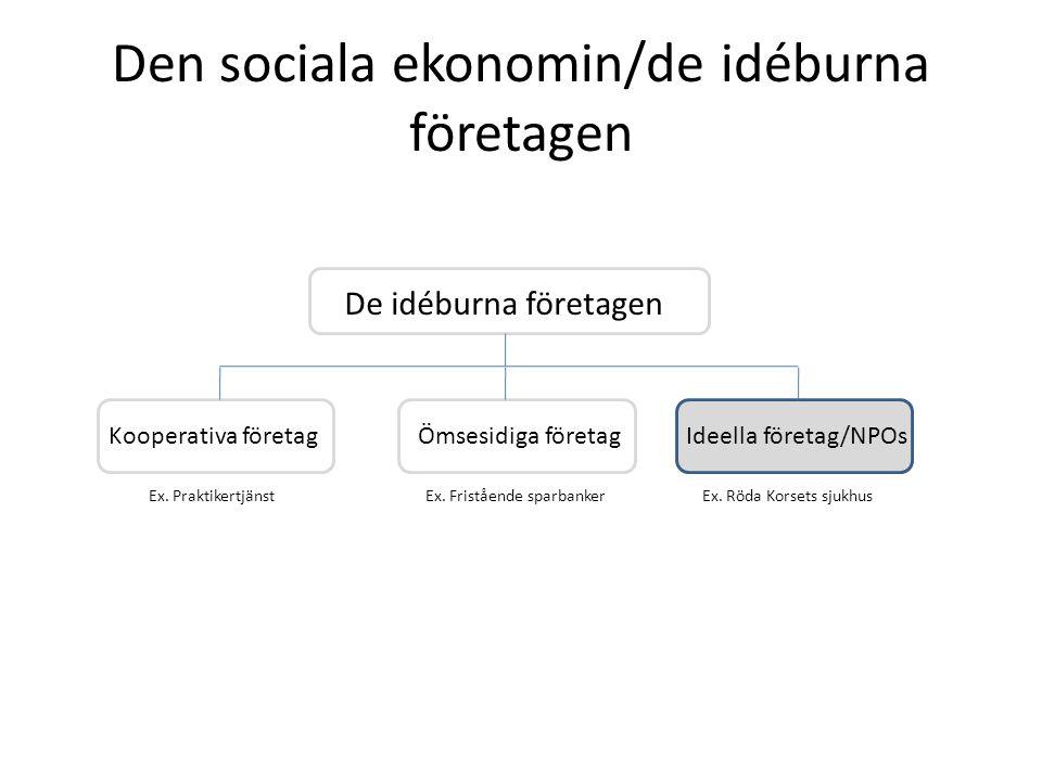 Den sociala ekonomin/de idéburna företagen Kooperativa företagÖmsesidiga företagIdeella företag/NPOs De idéburna företagen Ex. PraktikertjänstEx. Röda