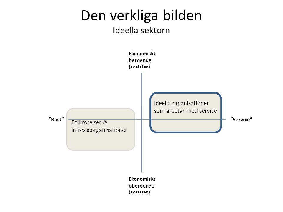 """Den verkliga bilden Ideella sektorn Ekonomiskt beroende (av staten) Ekonomiskt oberoende (av staten) """"Röst""""""""Service"""" Folkrörelser & Intresseorganisati"""