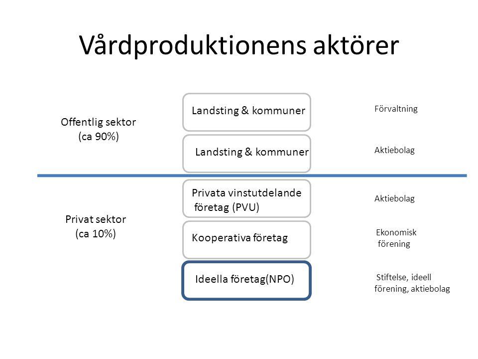 Vårdproduktionens aktörer Offentlig sektor (ca 90%) Privat sektor (ca 10%) Landsting & kommuner Förvaltning Aktiebolag Ekonomisk förening Stiftelse, ideell förening, aktiebolag Privata vinstutdelande företag (PVU) Kooperativa företag Ideella företag(NPO)