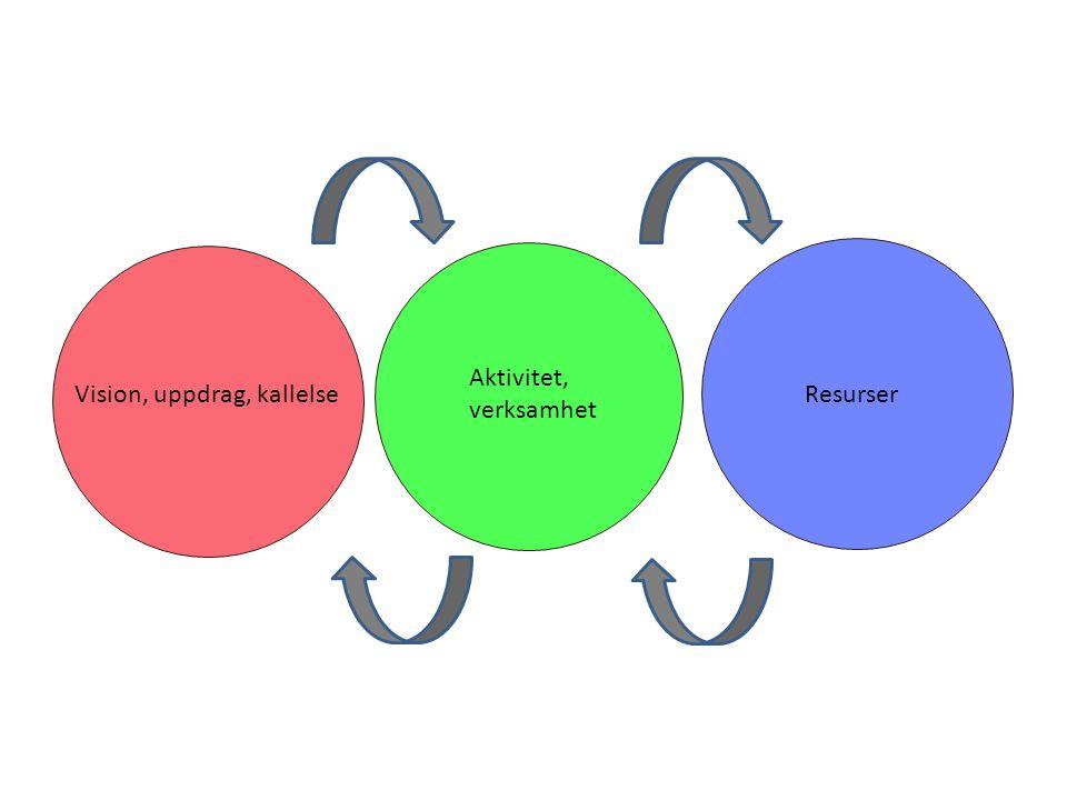 Vision, uppdrag, kallelse Aktivitet, verksamhet Resurser
