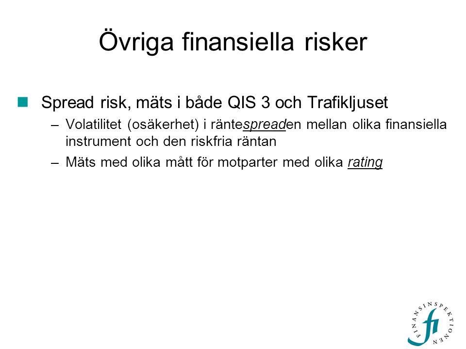Övriga finansiella risker Spread risk, mäts i både QIS 3 och Trafikljuset –Volatilitet (osäkerhet) i räntespreaden mellan olika finansiella instrument