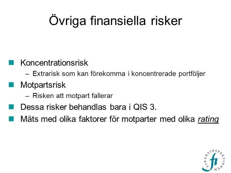 Övriga finansiella risker Koncentrationsrisk –Extrarisk som kan förekomma i koncentrerade portföljer Motpartsrisk –Risken att motpart fallerar Dessa r