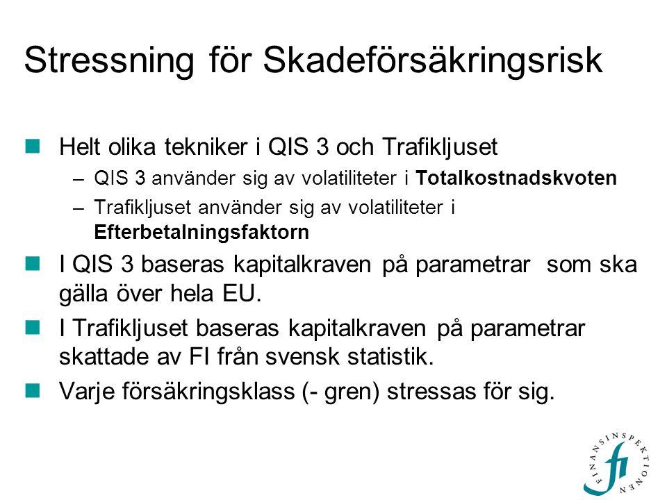 Stressning för Skadeförsäkringsrisk Helt olika tekniker i QIS 3 och Trafikljuset –QIS 3 använder sig av volatiliteter i Totalkostnadskvoten –Trafiklju