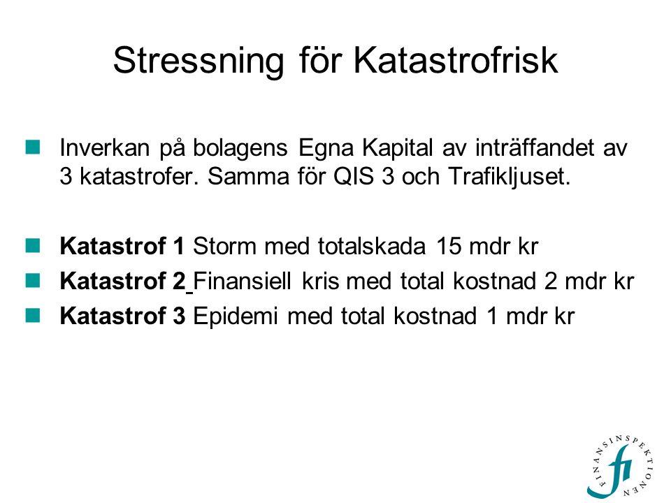 Stressning för Katastrofrisk Inverkan på bolagens Egna Kapital av inträffandet av 3 katastrofer. Samma för QIS 3 och Trafikljuset. Katastrof 1 Storm m