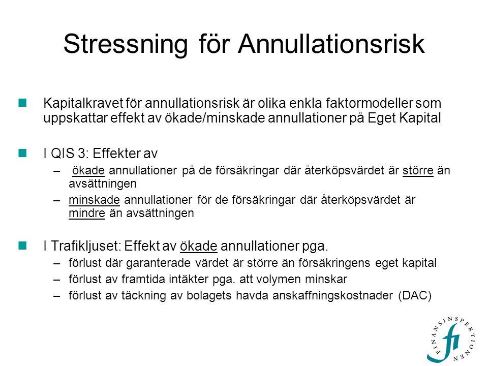 Stressning för Annullationsrisk Kapitalkravet för annullationsrisk är olika enkla faktormodeller som uppskattar effekt av ökade/minskade annullationer