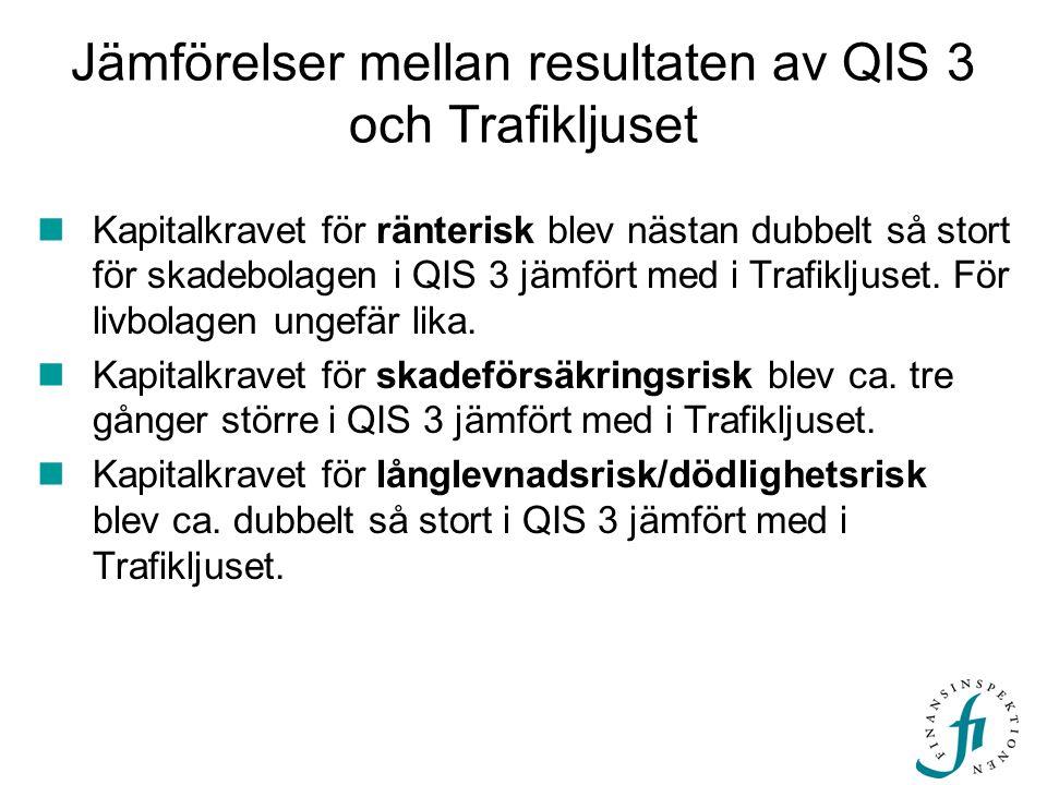 Jämförelser mellan resultaten av QIS 3 och Trafikljuset Kapitalkravet för ränterisk blev nästan dubbelt så stort för skadebolagen i QIS 3 jämfört med
