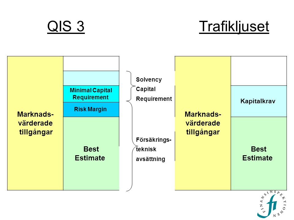 QIS 3 Trafikljuset Marknads- värderade tillgångar Marknads- värderade tillgångar Minimal Capital Requirement Kapitalkrav Risk Margin Best Estimate Bes