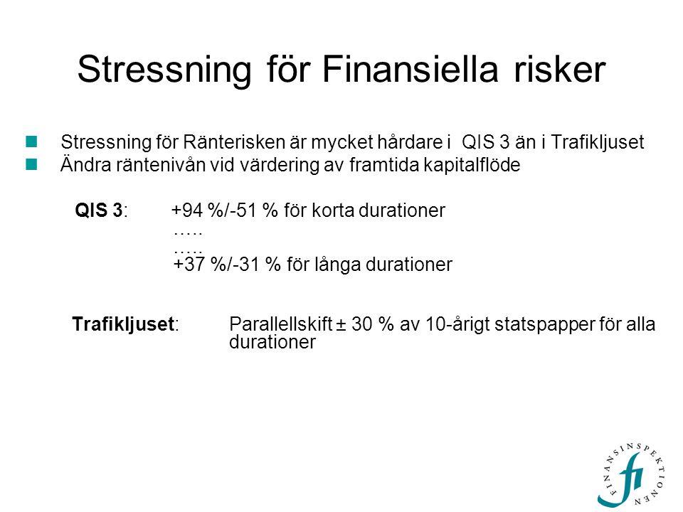 Övriga finansiella risker Spread risk, mäts i både QIS 3 och Trafikljuset –Volatilitet (osäkerhet) i räntespreaden mellan olika finansiella instrument och den riskfria räntan –Mäts med olika mått för motparter med olika rating