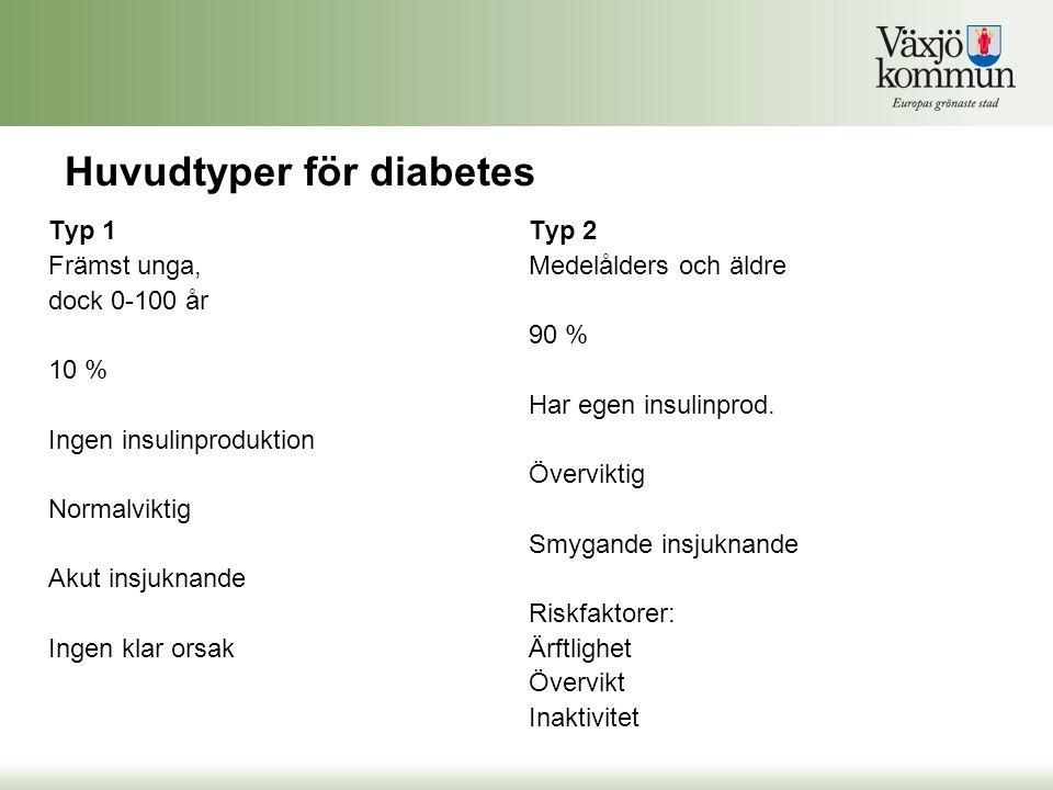 Huvudtyper för diabetes Typ 1 Främst unga, dock 0-100 år 10 % Ingen insulinproduktion Normalviktig Akut insjuknande Ingen klar orsak Typ 2 Medelålders