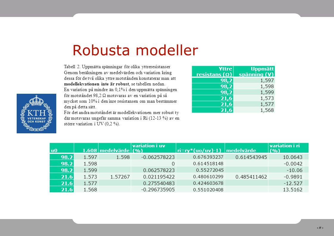22 Robusta modeller Yttre resistans () Uppmätt spänning (V) 98,21,597 98,21,598 98,21,599 21,61,573 21,61,577 21,61,568 u01.608medelvärde variation i
