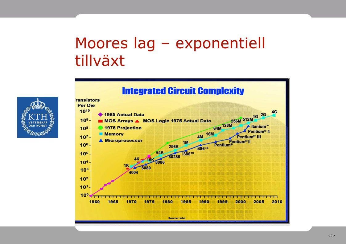 24 Moores lag – exponentiell tillväxt