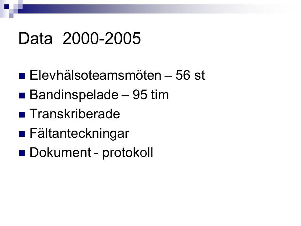 Data 2000-2005 Elevhälsoteamsmöten – 56 st Bandinspelade – 95 tim Transkriberade Fältanteckningar Dokument - protokoll