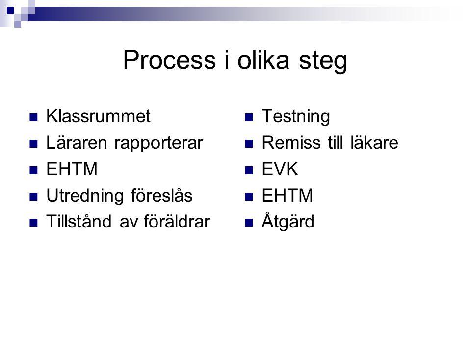 Process i olika steg Klassrummet Läraren rapporterar EHTM Utredning föreslås Tillstånd av föräldrar Testning Remiss till läkare EVK EHTM Åtgärd