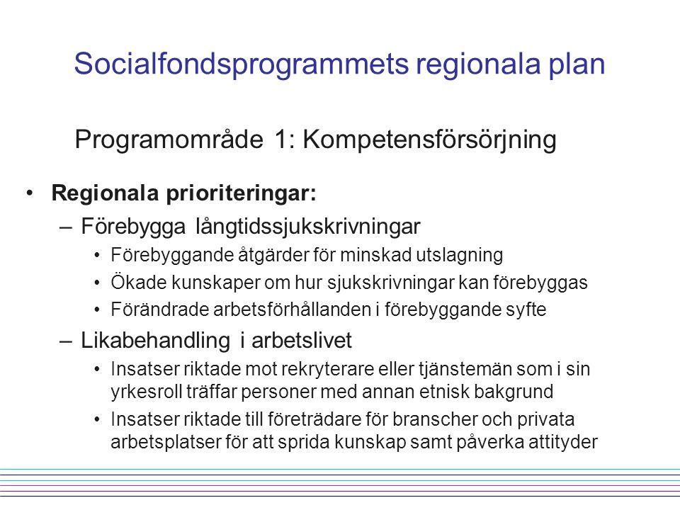 Socialfondsprogrammets regionala plan Programområde 1: Kompetensförsörjning Regionala prioriteringar: –Förebygga långtidssjukskrivningar Förebyggande åtgärder för minskad utslagning Ökade kunskaper om hur sjukskrivningar kan förebyggas Förändrade arbetsförhållanden i förebyggande syfte –Likabehandling i arbetslivet Insatser riktade mot rekryterare eller tjänstemän som i sin yrkesroll träffar personer med annan etnisk bakgrund Insatser riktade till företrädare för branscher och privata arbetsplatser för att sprida kunskap samt påverka attityder
