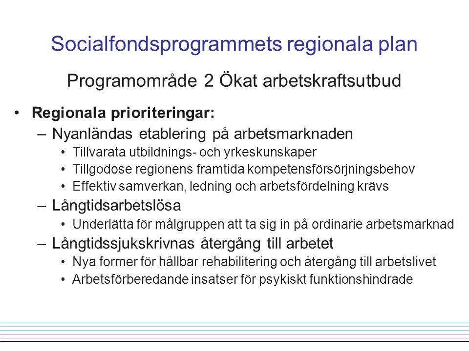 Programområde 2 Ökat arbetskraftsutbud Regionala prioriteringar: –Nyanländas etablering på arbetsmarknaden Tillvarata utbildnings- och yrkeskunskaper Tillgodose regionens framtida kompetensförsörjningsbehov Effektiv samverkan, ledning och arbetsfördelning krävs –Långtidsarbetslösa Underlätta för målgruppen att ta sig in på ordinarie arbetsmarknad –Långtidssjukskrivnas återgång till arbetet Nya former för hållbar rehabilitering och återgång till arbetslivet Arbetsförberedande insatser för psykiskt funktionshindrade Socialfondsprogrammets regionala plan