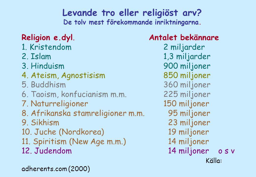Levande tro eller religiöst arv? De tolv mest förekommande inriktningarna. Religion e.dyl. Antalet bekännare 1. Kristendom2 miljarder 2. Islam1,3 milj