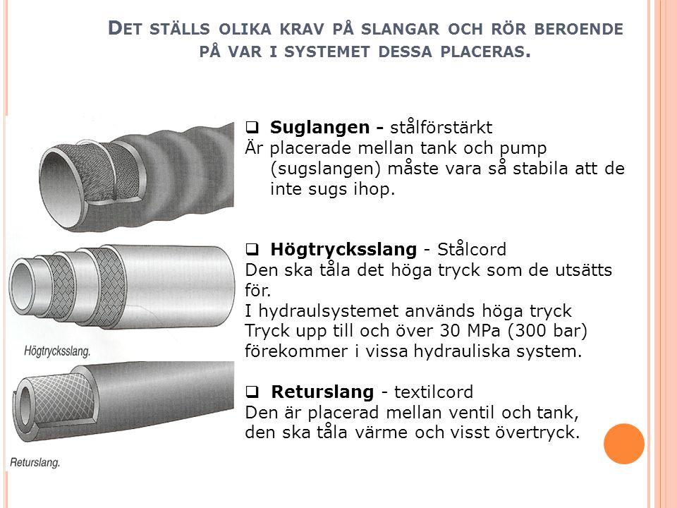  Suglangen - stålförstärkt Är placerade mellan tank och pump (sugslangen) måste vara så stabila att de inte sugs ihop.  Högtrycksslang - Stålcord De