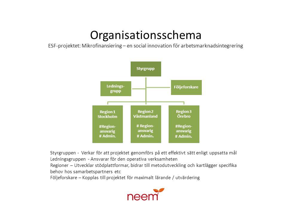 Organisationsschema ESF-projektet: Mikrofinansiering – en social innovation för arbetsmarknadsintegrering Styrgrupp Region 1 Stockholm #Region- ansvarig # Admin.