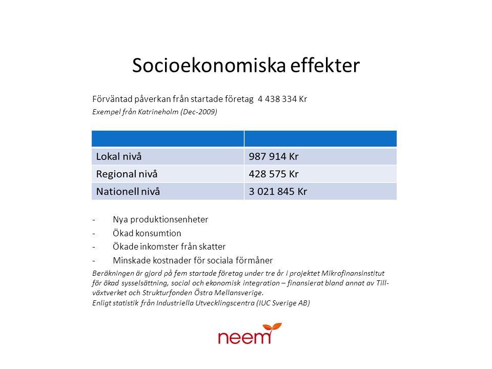 Socioekonomiska effekter Förväntad påverkan från startade företag 4 438 334 Kr Exempel från Katrineholm (Dec-2009) - Nya produktionsenheter - Ökad konsumtion - Ökade inkomster från skatter - Minskade kostnader för sociala förmåner Beräkningen är gjord på fem startade företag under tre år i projektet Mikrofinansinstitut för ökad sysselsättning, social och ekonomisk integration – finansierat bland annat av Till- växtverket och Strukturfonden Östra Mellansverige.