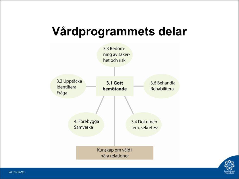 Vårdprogrammets delar 2013-05-30