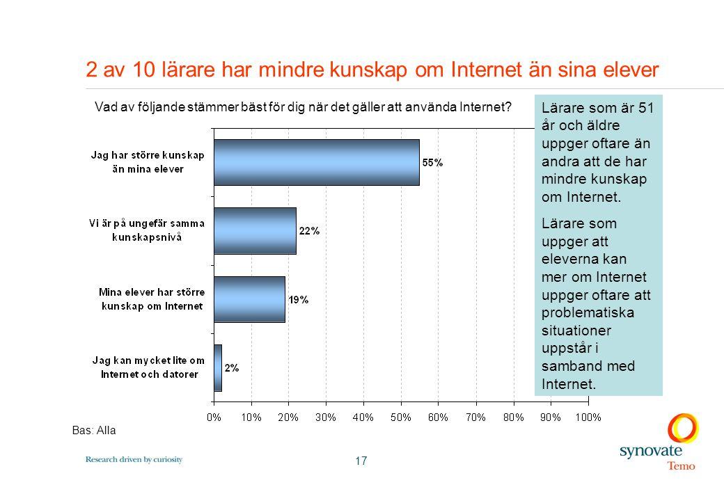 17 2 av 10 lärare har mindre kunskap om Internet än sina elever Lärare som är 51 år och äldre uppger oftare än andra att de har mindre kunskap om Internet.