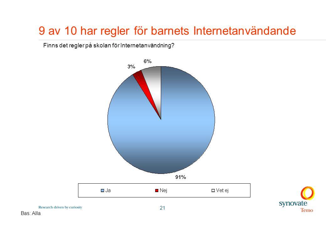 21 9 av 10 har regler för barnets Internetanvändande Finns det regler på skolan för Internetanvändning.
