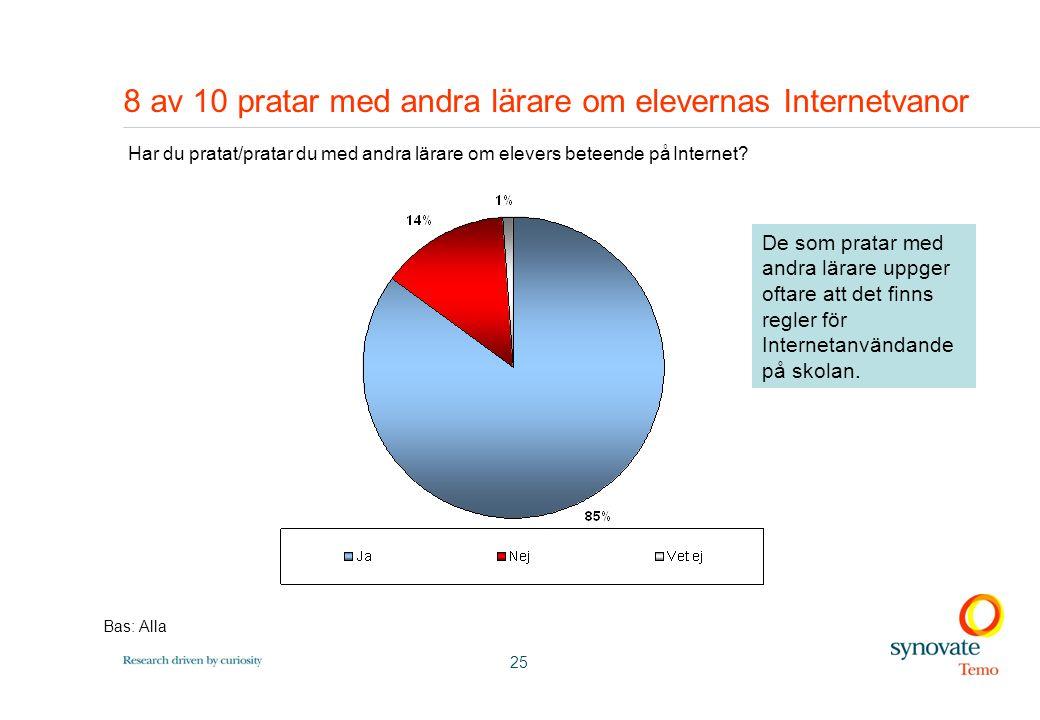 25 8 av 10 pratar med andra lärare om elevernas Internetvanor Har du pratat/pratar du med andra lärare om elevers beteende på Internet.