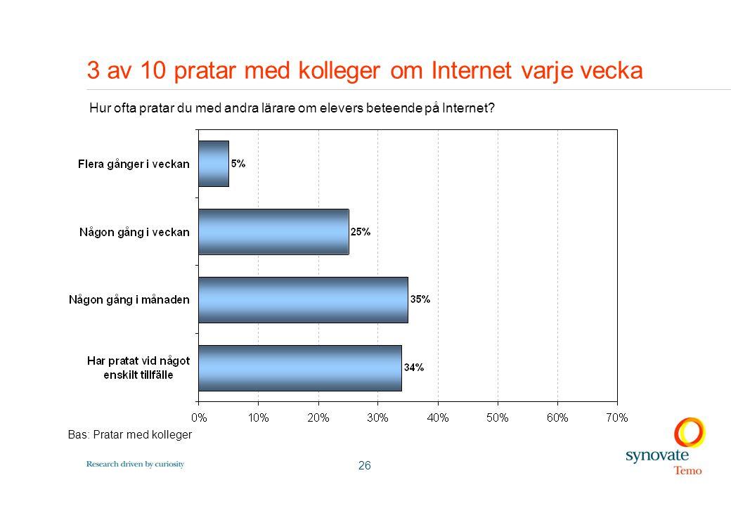 26 3 av 10 pratar med kolleger om Internet varje vecka Bas: Pratar med kolleger Hur ofta pratar du med andra lärare om elevers beteende på Internet
