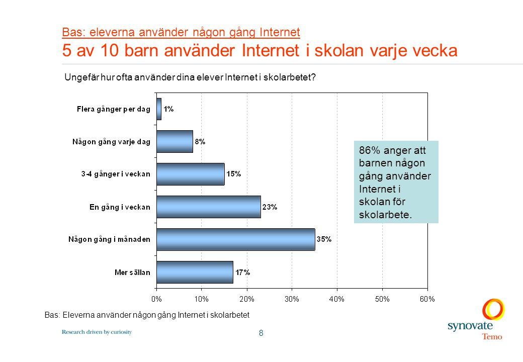 8 Bas: eleverna använder någon gång Internet 5 av 10 barn använder Internet i skolan varje vecka 86% anger att barnen någon gång använder Internet i skolan för skolarbete.