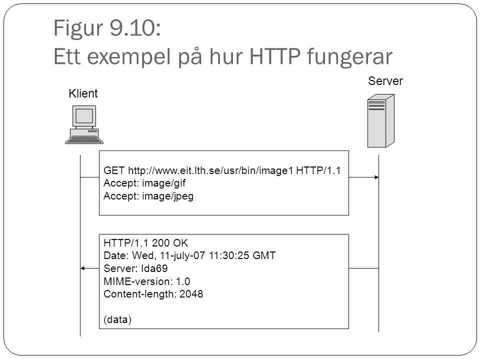 Figur 9.10: Ett exempel på hur HTTP fungerar Klient GET http://www.eit.lth.se/usr/bin/image1 HTTP/1.1 Accept: image/gif Accept: image/jpeg Server HTTP/1.1 200 OK Date: Wed, 11-july-07 11:30:25 GMT Server: Ida69 MIME-version: 1.0 Content-length: 2048 (data)