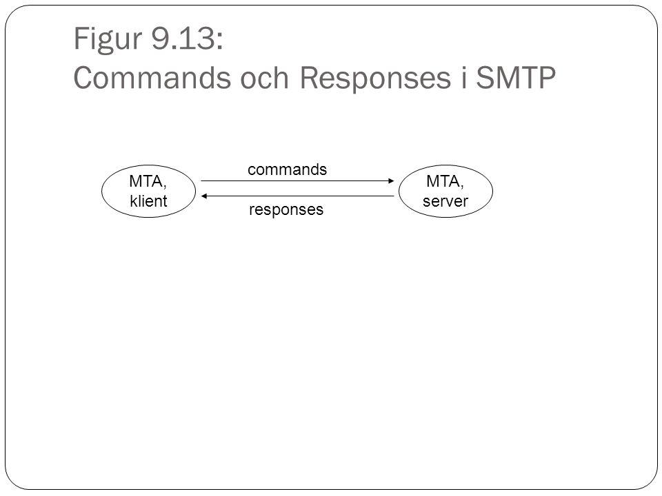 Figur 9.13: Commands och Responses i SMTP MTA, klient MTA, server commands responses
