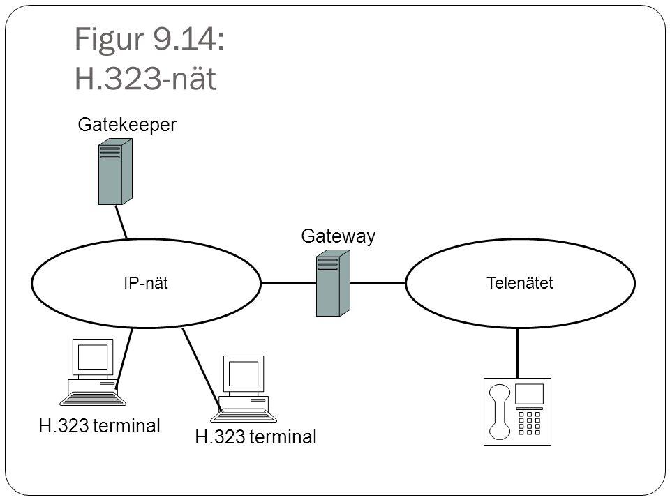 Figur 9.14: H.323-nät IP-nätTelenätet Gateway Gatekeeper H.323 terminal