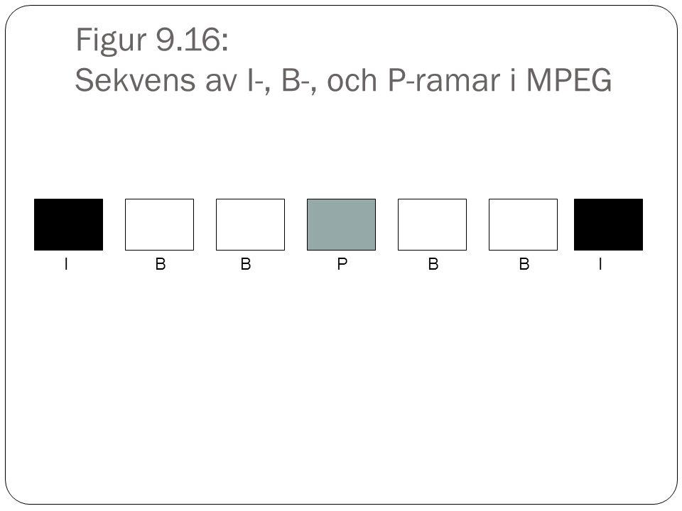 Figur 9.16: Sekvens av I-, B-, och P-ramar i MPEG IBBPBBI