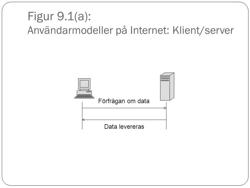 Figur 9.1(a): Användarmodeller på Internet: Klient/server Förfrågan om data Data levereras