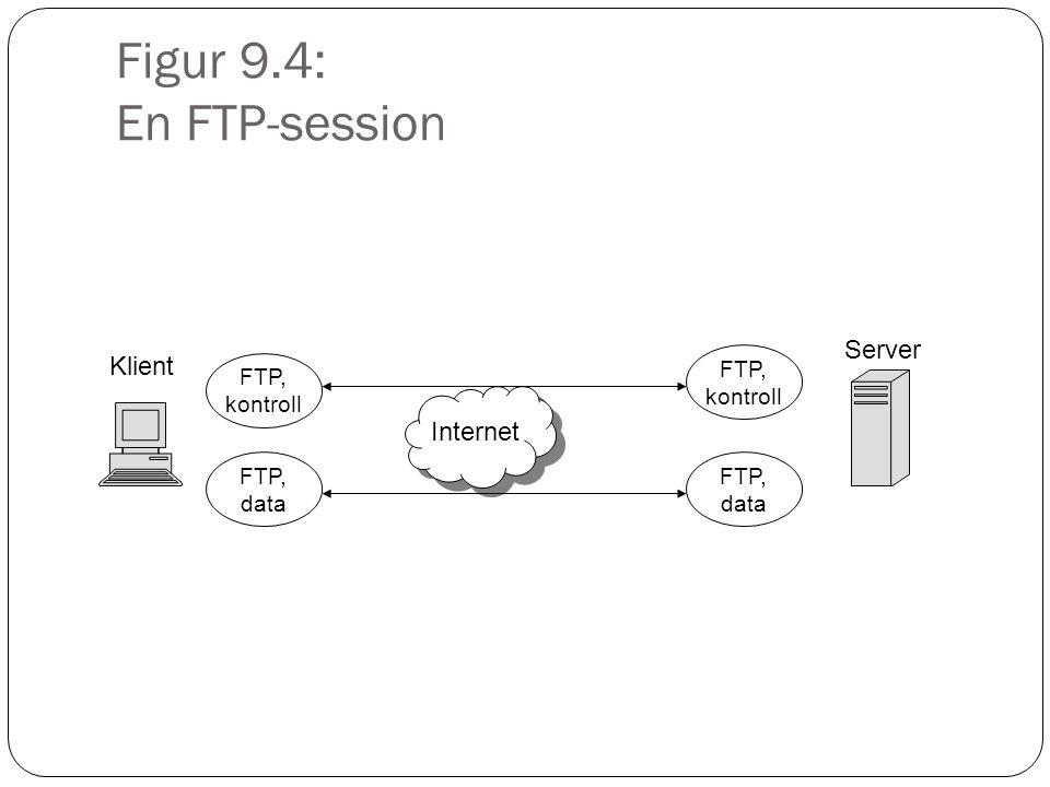 Figur 9.4: En FTP-session Klient Server FTP, kontroll FTP, data Internet FTP, kontroll FTP, data