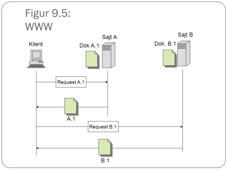 Figur 9.5: WWW Sajt B Request A.1 Klient Sajt A Dok A.1 Dok. B.1 A.1 Request B.1 B.1