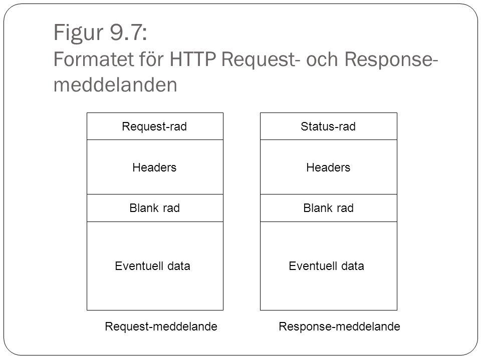 Figur 9.7: Formatet för HTTP Request- och Response- meddelanden Status-rad Headers Blank rad Eventuell data Response-meddelande Request-rad Headers Blank rad Eventuell data Request-meddelande