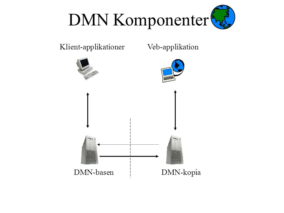 DMN Komponenter DMN-basenDMN-kopia Veb-applikationKlient-applikationer