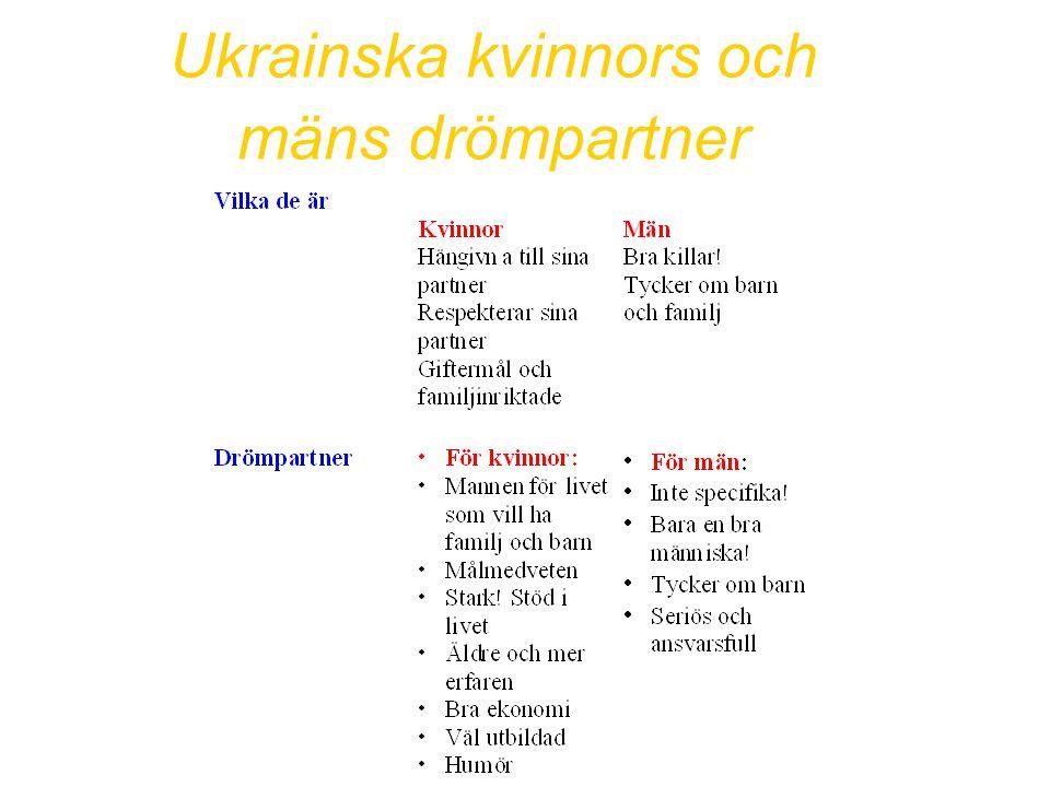 Ukrainska kvinnors och mäns drömpartner