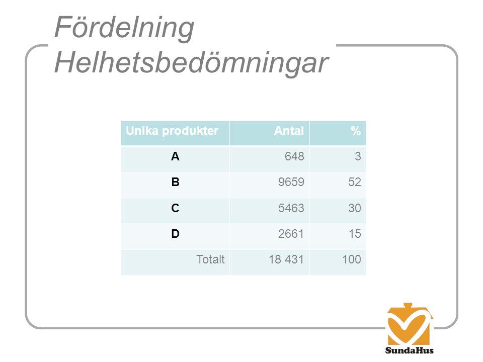 Fördelning Helhetsbedömningar Unika produkterAntal% A6483 B965952 C546330 D266115 Totalt18 431100