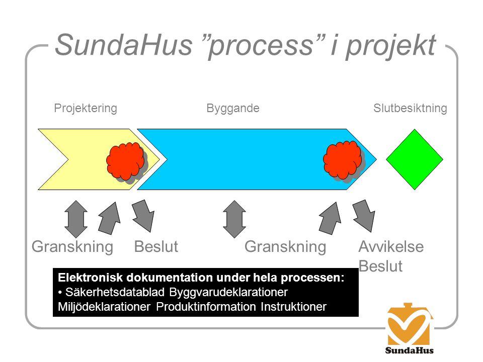 """SundaHus """"process"""" i projekt ProjekteringByggandeSlutbesiktning Granskning Beslut Granskning Avvikelse Beslut Elektronisk dokumentation under hela pro"""