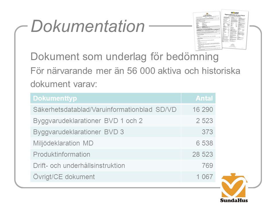 Dokumentation Dokument som underlag för bedömning För närvarande mer än 56 000 aktiva och historiska dokument varav: DokumenttypAntal Säkerhetsdatabla