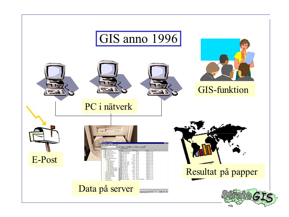 Resultat på papper E-Post GIS anno 1996 PC i nätverk GIS-funktion Data på server