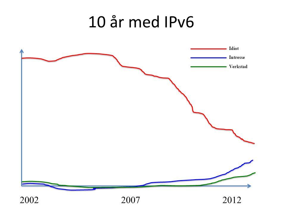 10 år med IPv6 200220072012 Idiot Intresse Verkstad