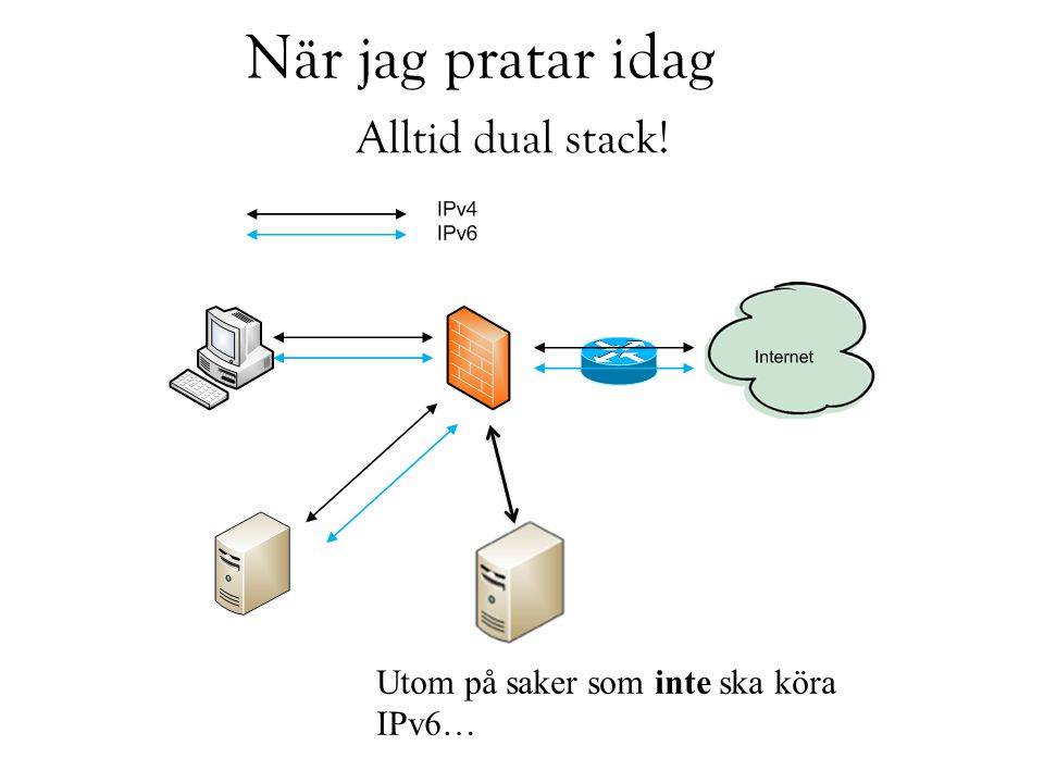 IPv4 – en omöjlig ekvation.