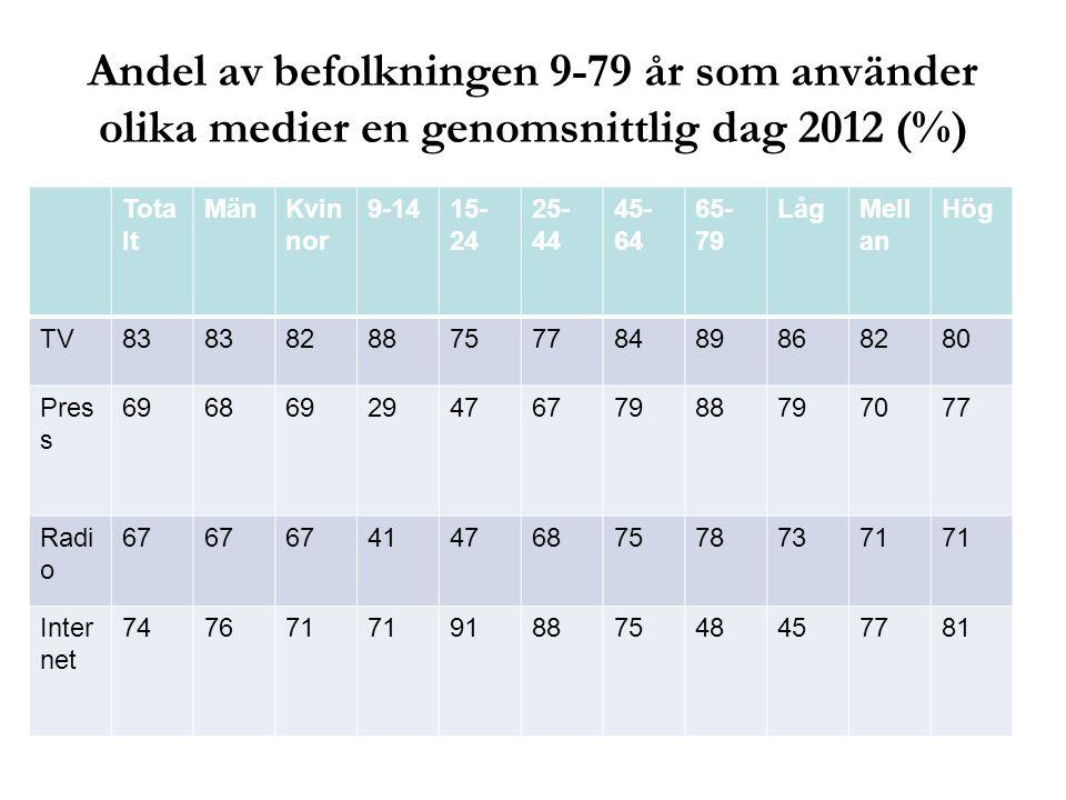 Andel av befolkningen 9-79 år som använder olika medier en genomsnittlig dag 2012 (%) Tota lt MänKvin nor 9-1415- 24 25- 44 45- 64 65- 79 LågMell an H