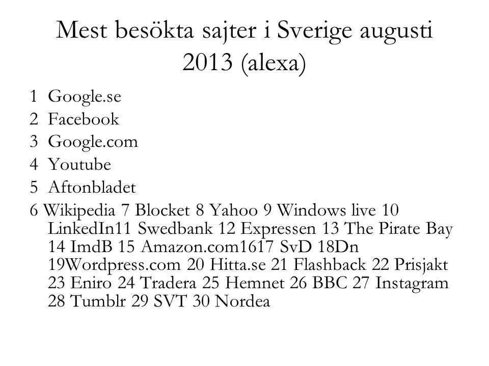 Mest besökta sajter i Sverige augusti 2013 (alexa) 1Google.se 2 Facebook 3 Google.com 4 Youtube 5 Aftonbladet 6 Wikipedia 7 Blocket 8 Yahoo 9 Windows