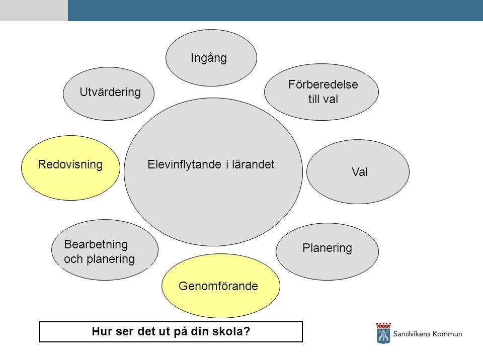 Ingång Förberedelse till val Val Elevinflytande i lärandet Planering Genomförande Bearbetning och planering Redovisning Utvärdering Hur ser det ut på din skola?