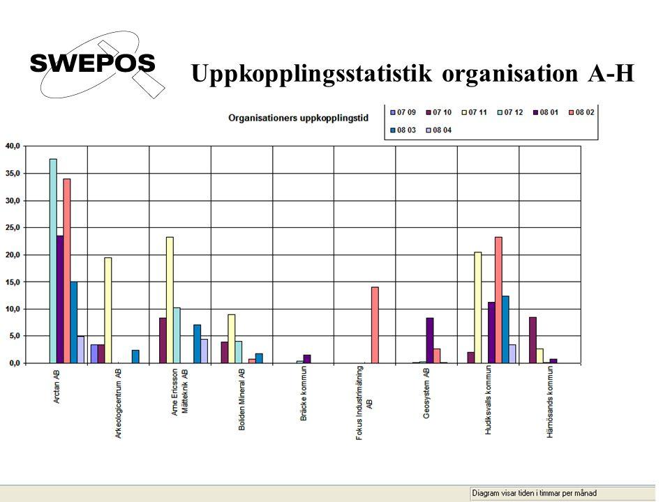 Uppkopplingsstatistik organisation A-H