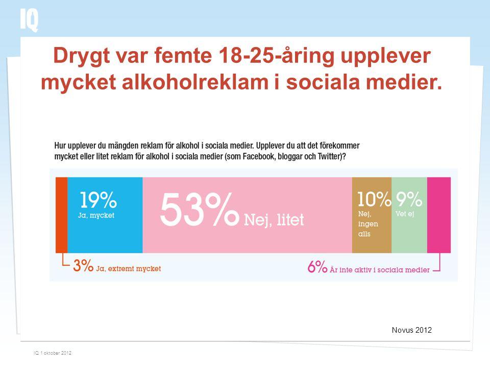 Novus 2012 Drygt var femte 18-25-åring upplever mycket alkoholreklam i sociala medier. IQ 1 oktober 2012